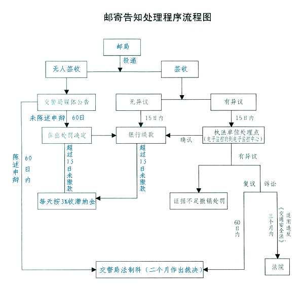 卫计局三定方案编制流程图